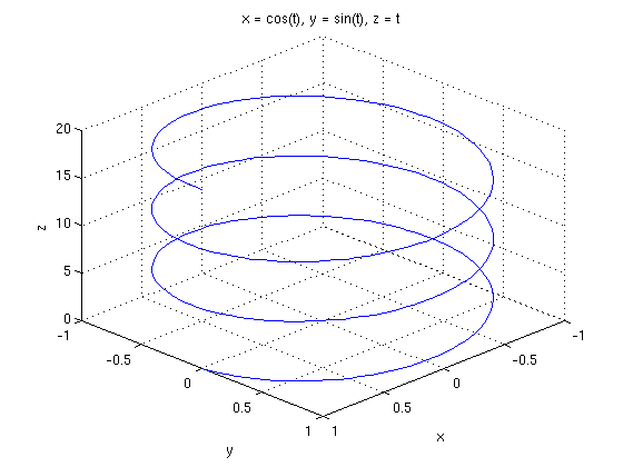 draw a circle in matlab